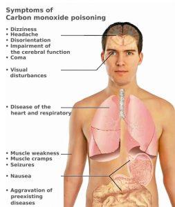 Carbon Monoxide Symptons
